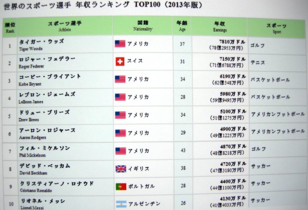 中国のスポーツ選手の年収ランキング(上):世界のスポーツ選手の年収 ...